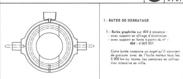 Butée graphitée sur embrayage Comète Captur22