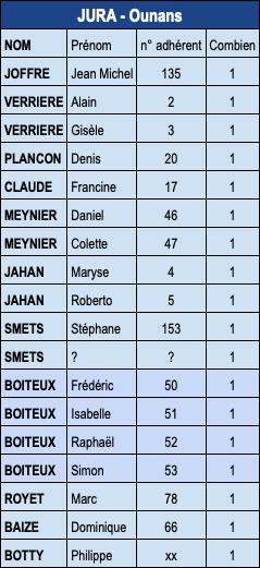 Vélorizon jurassienne AFV au Pays de Pasteur - 1ere semaine d'aout 2020 - Page 2 Inscri10