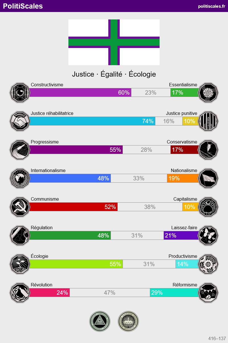 L'orientation politique de vos personnages - Page 2 Canvas10
