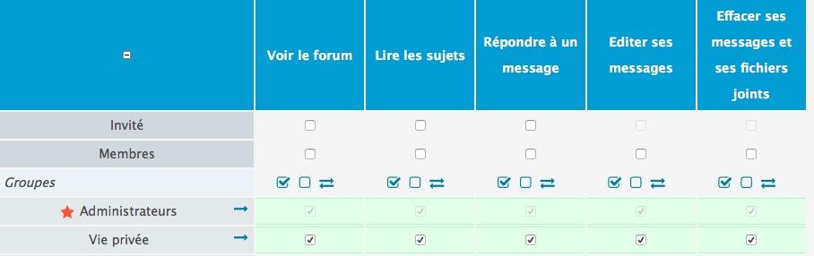 comment ne pas donner immédiatement l'accès à 2 sous-forums ? Permis10