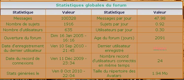 Forum du Dr Quinn - Page 2 Stats_10