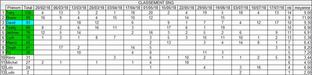 Qualifs CNEC 17/07 Captur14