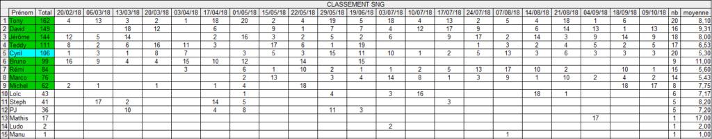 Qualifs CNEC 09/10 Captur28