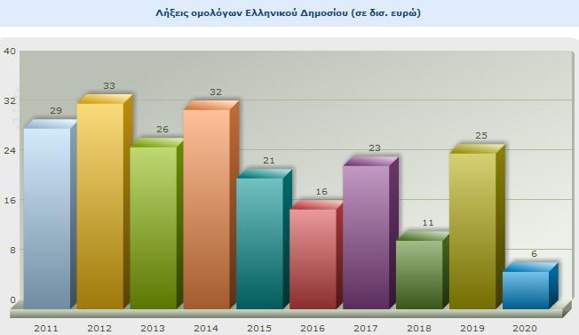 Τα spreads των Ελληνικών ομολόγων .GRGER10:IND  Lo10