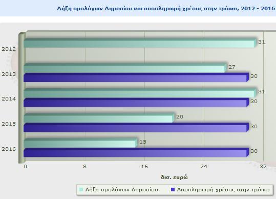 Τα spreads των Ελληνικών ομολόγων .GRGER10:IND  Lom10