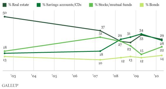 Stocks vs. Precious Metals vs. Bonds vs. Real Estate - Page 2 Gallup10