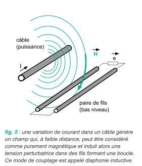 Distance entre power cable et cable (informatique/telephonie...)!!?? Cem_di10