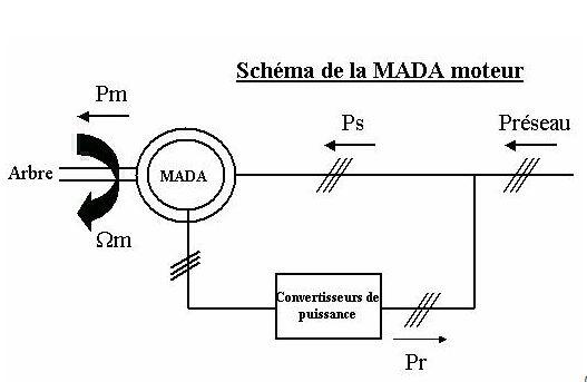 les MASDS ( MAS Double Stator), vous connaissez ? Mada10
