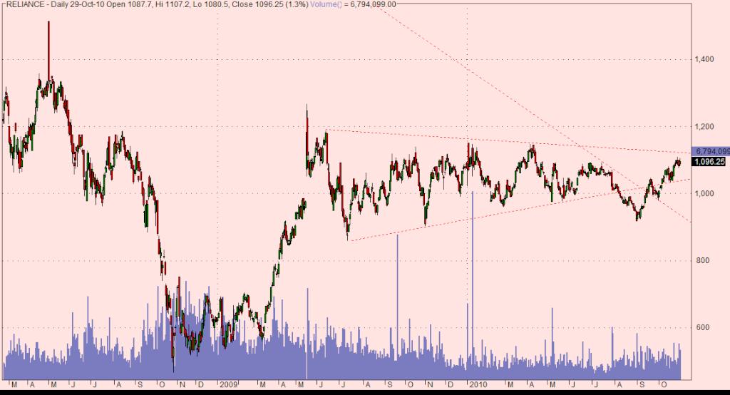 Reliance chart Relian11