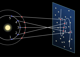 Planètes rétrogrades 320px-10