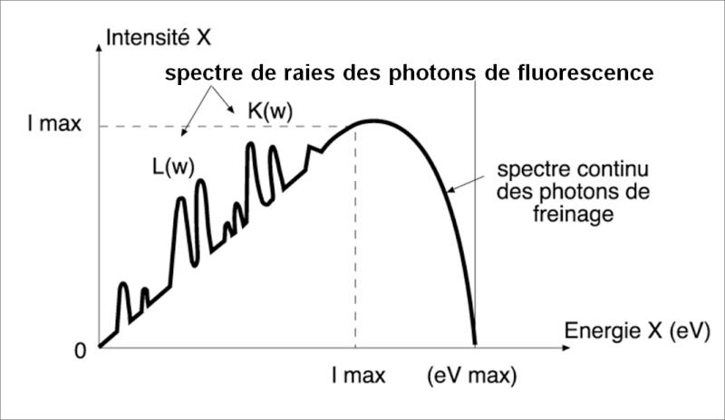 Relation entre la haute tension et l'énergie des rayonnements X Image111