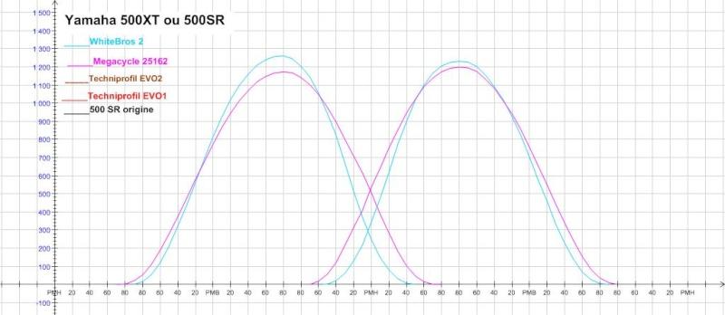 Question sur les diagrammes de distribution 500xt_10
