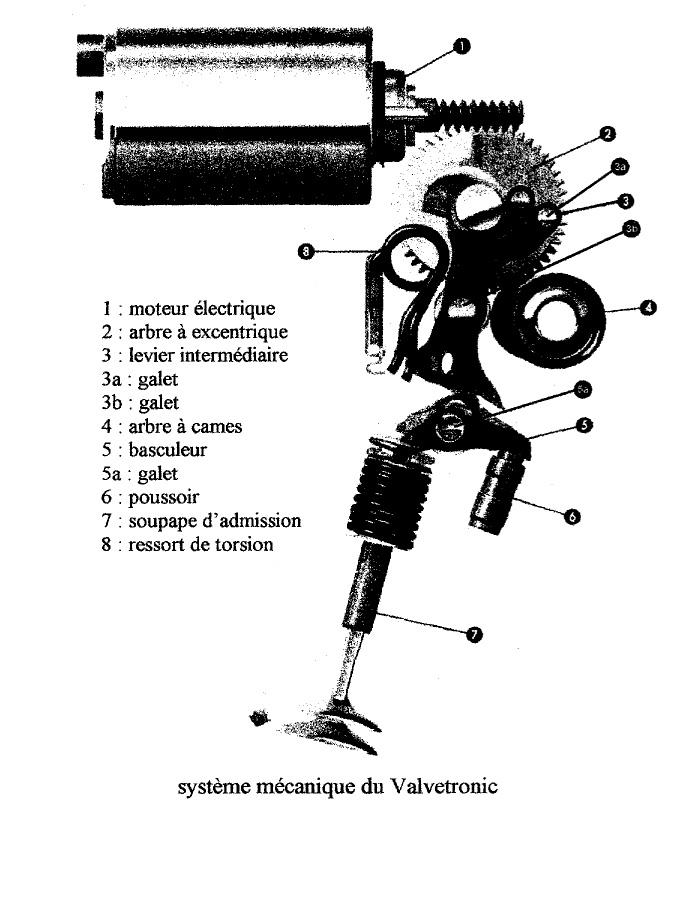 fiche technique   vanos et valvetronic