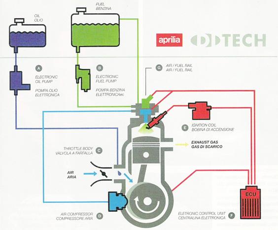 Sistema di iniezione elettronica Aprilia Di-tech. Di_tec10