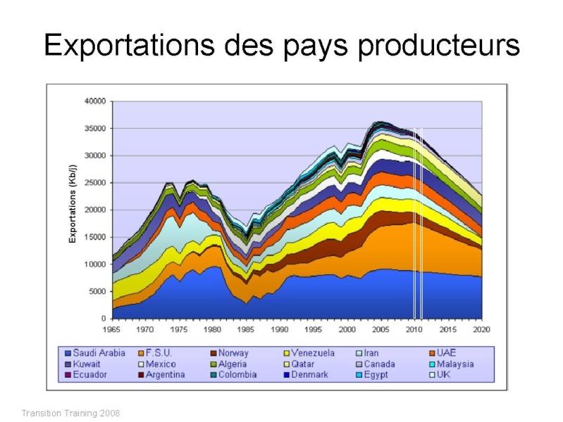 Exportations des pays producteurs Export10