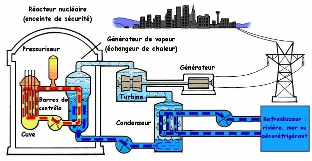 Sécheresse et centrale nucléaire Reacte11