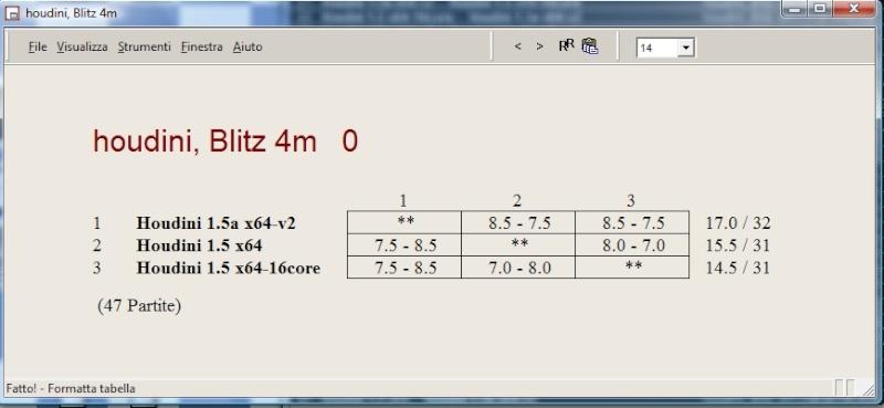 houdini 15a vs houdini 15 16 core Clipbo14