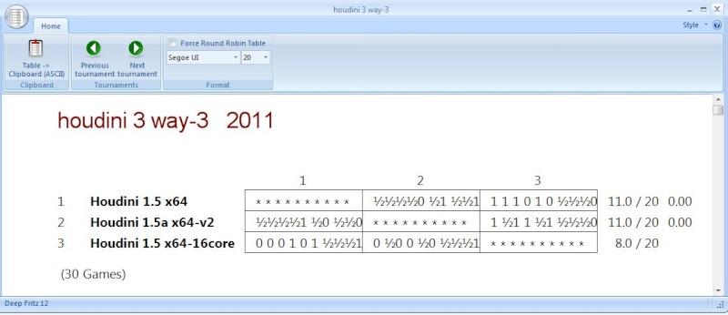 houdini 15a vs houdini 15 16 core Last_310