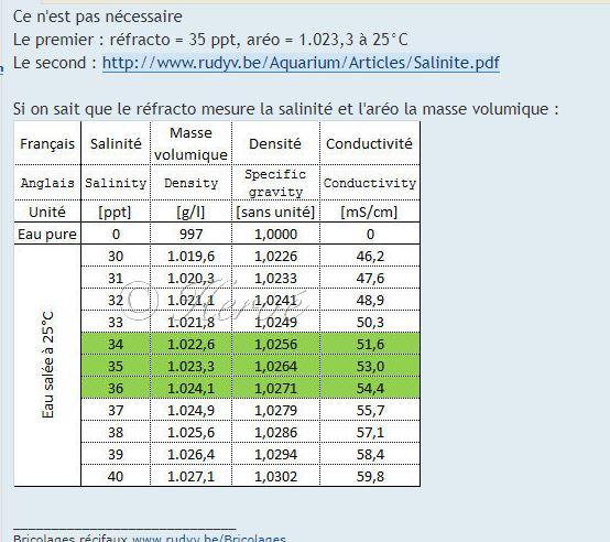mesure salinité Aerome10