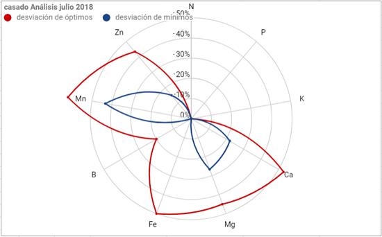 Casado análisis foliar feb-2018 Arnedo (La Rioja) - Página 2 Casado13