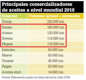 Datos mercado aceite: producción, importaciones, exportaciones Envasa11