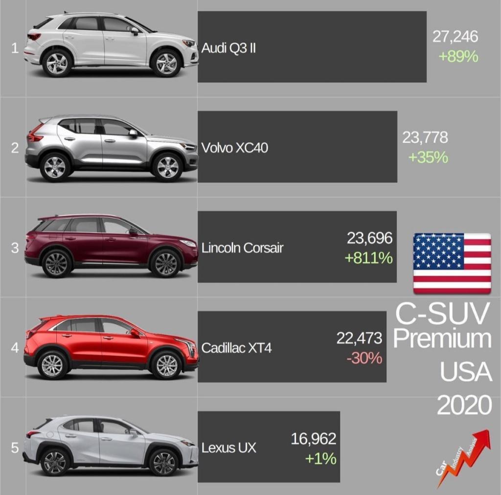 [Statistiques] Les chiffres sud/nord américains  - Page 6 20210242