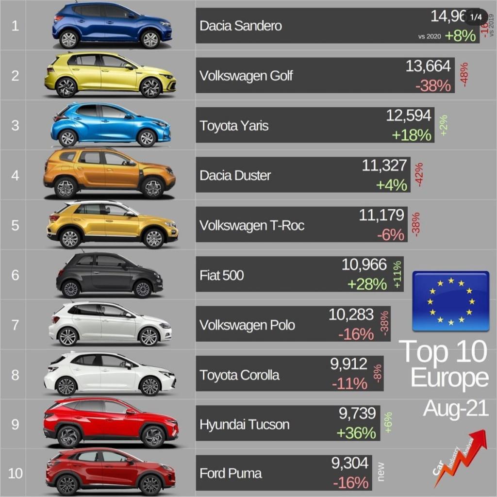 [Statistiques] Les chiffres européens  - Page 27 20211421