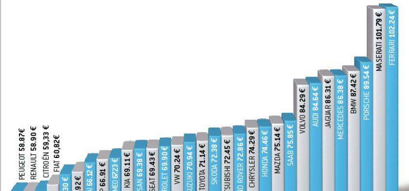 les retraites en France  vs le coût des revisions du Duster Dans-l10
