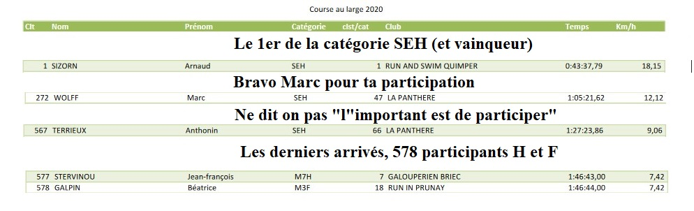 BE PANTHERE et sa ville marraine : FOUESNANT - Page 25 Clst_p10