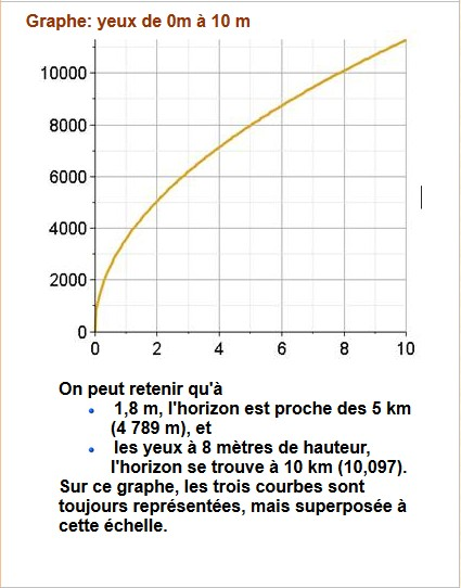 CDT BOURDAIS (AE) - Page 32 Graphe10
