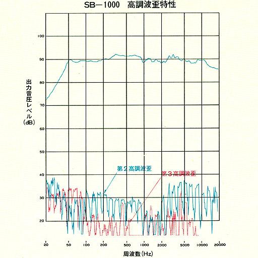 Sanyo SX 551 24qqmt10