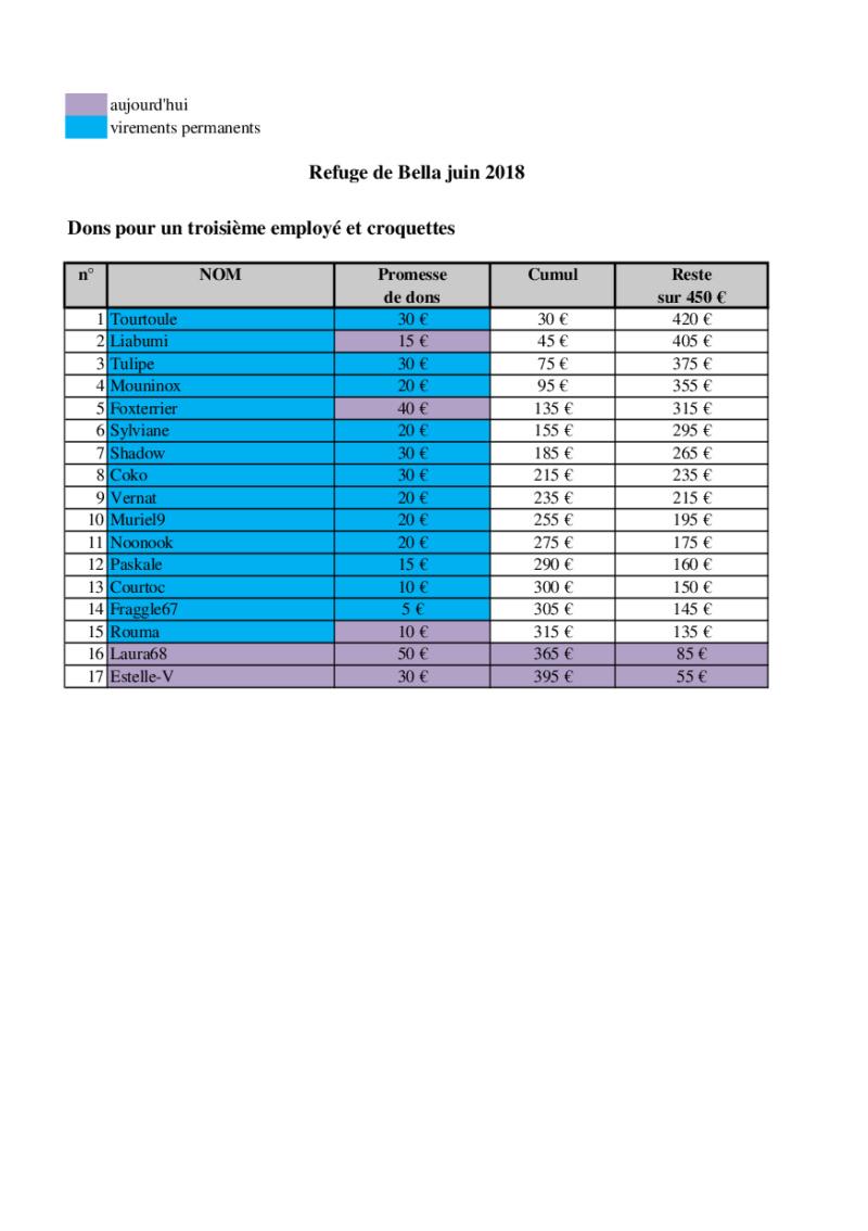 URGENT - CAGNOTTE POUR LE REFUGE DE BELLA QUI ATTEINT LES 400 CHIENS ! - Page 12 Bella_18
