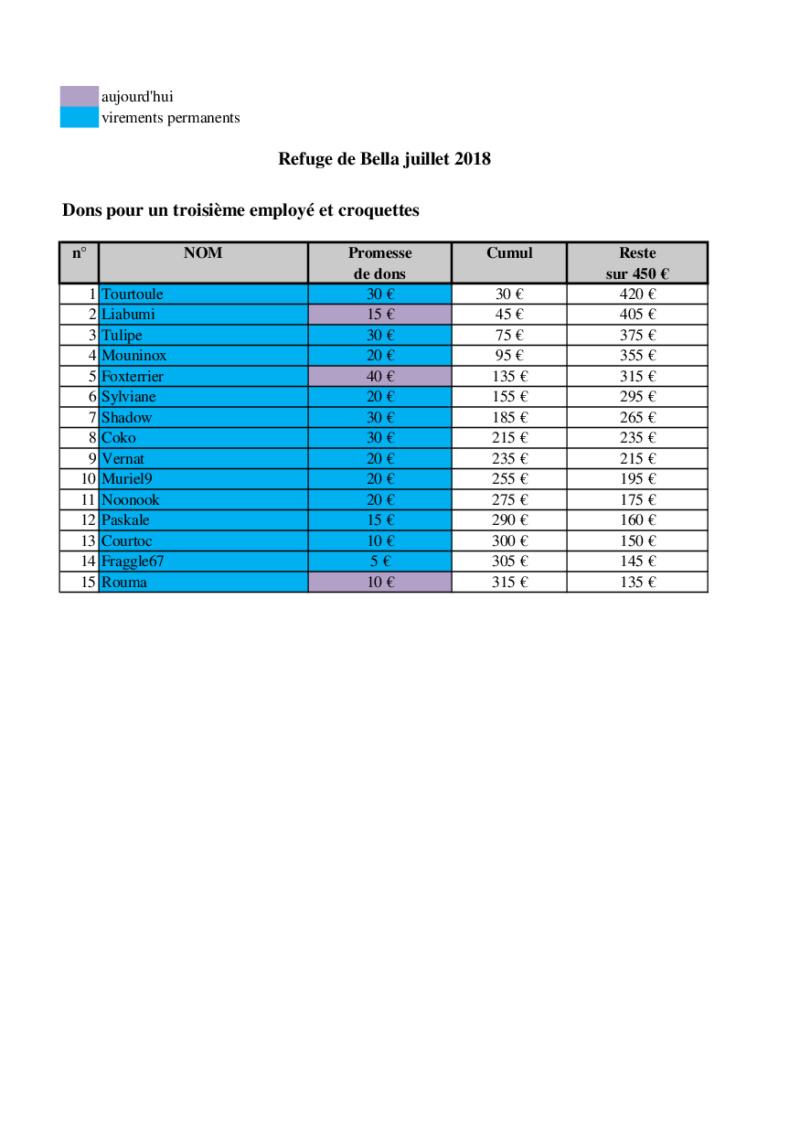 URGENT - CAGNOTTE POUR LE REFUGE DE BELLA QUI ATTEINT LES 400 CHIENS ! - Page 12 Bella_23