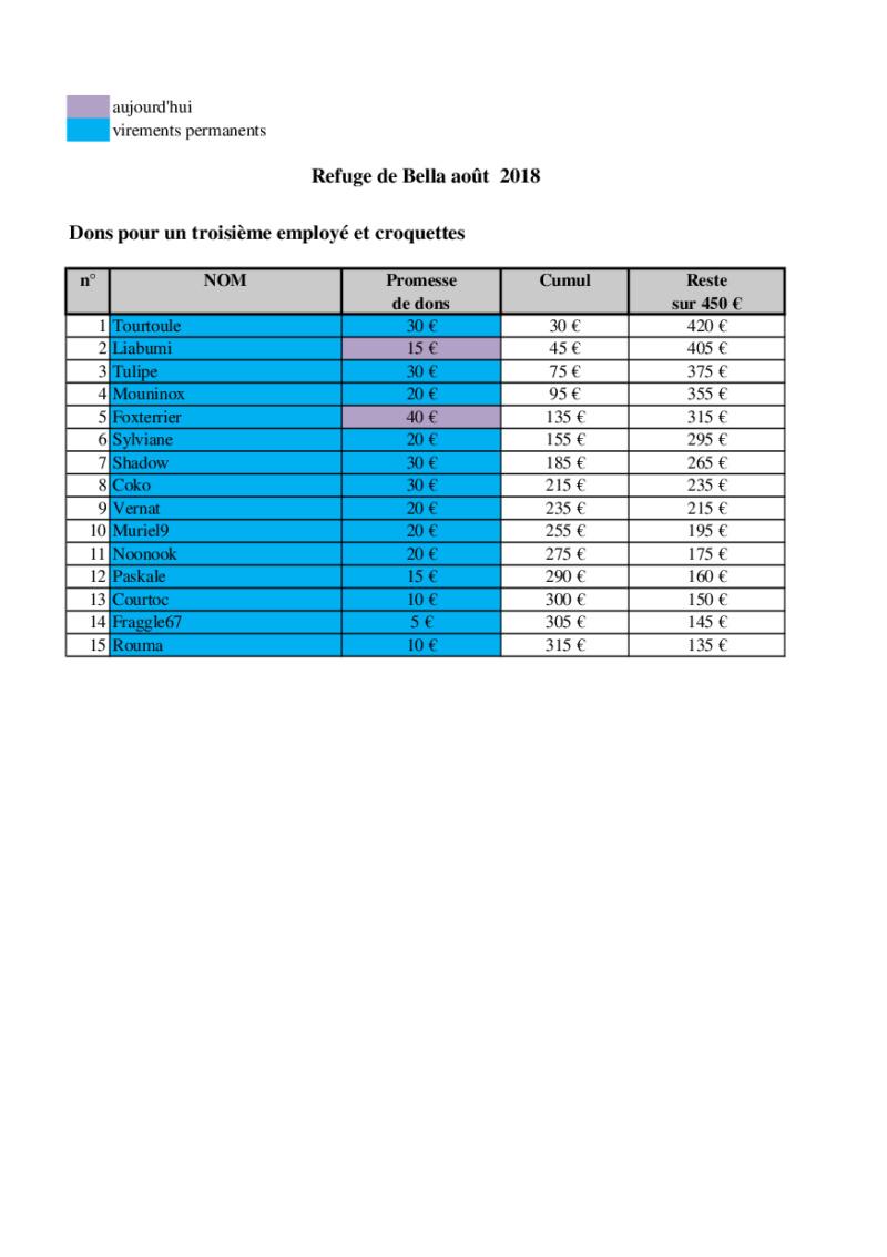 URGENT - CAGNOTTE POUR LE REFUGE DE BELLA QUI ATTEINT LES 400 CHIENS ! - Page 12 Bella_30