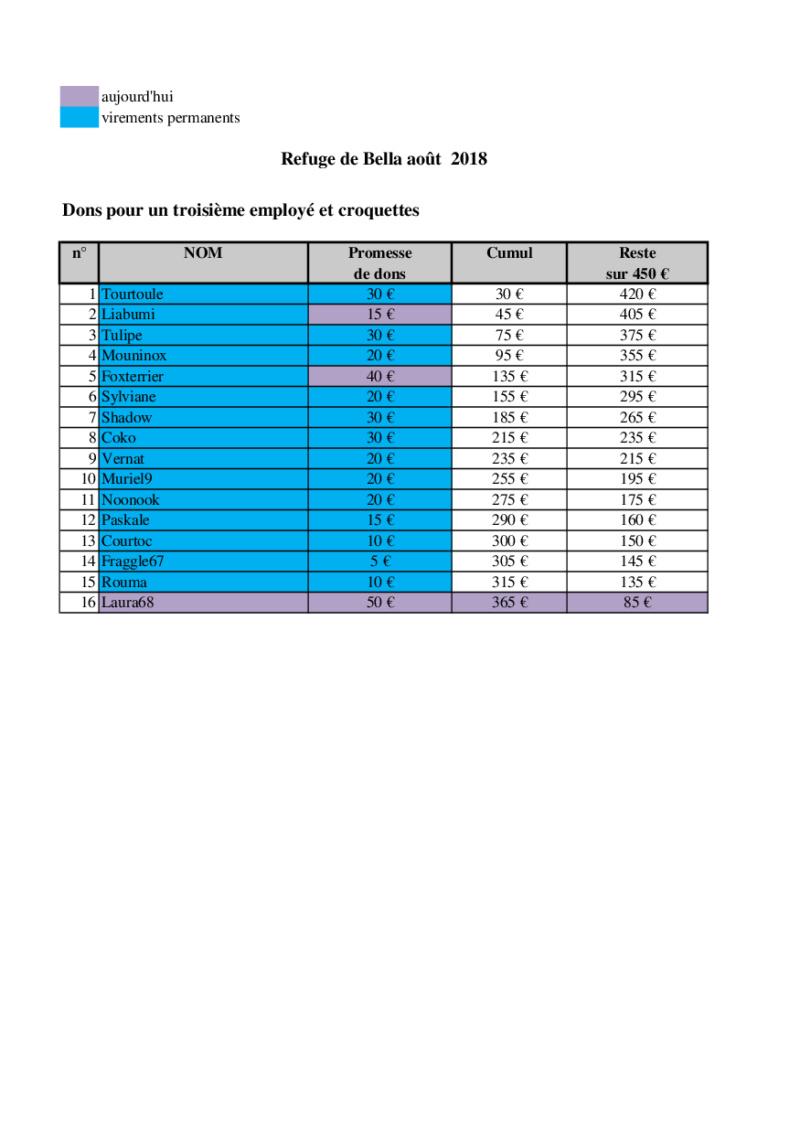 URGENT - CAGNOTTE POUR LE REFUGE DE BELLA QUI ATTEINT LES 400 CHIENS ! - Page 12 Bella_32