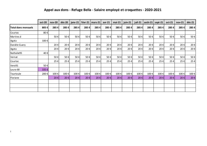 Appel aux dons  - Refuge de BELLA   :  Salaire  Employé  & Croquettes - Page 3 Dons_r17