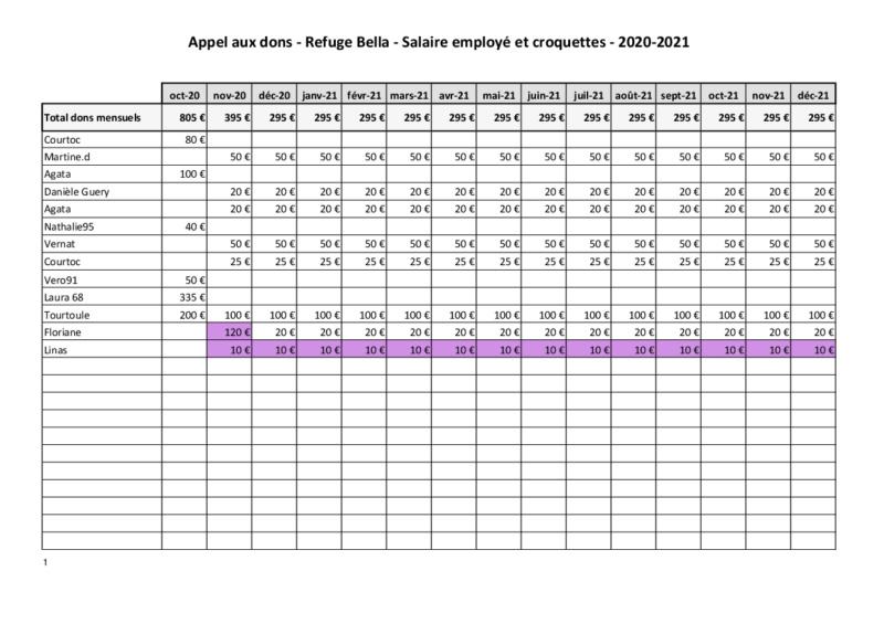 Appel aux dons  - Refuge de BELLA   :  Salaire  Employé  & Croquettes - Page 3 Dons_r20
