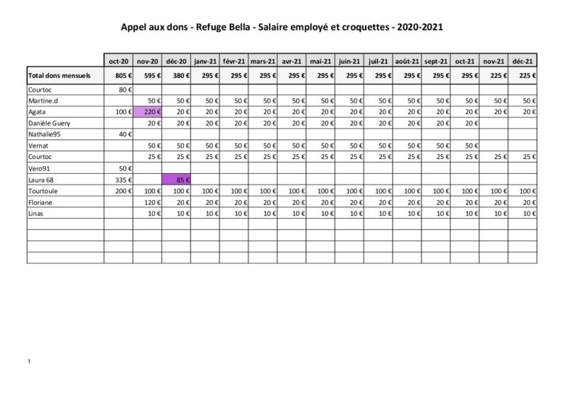 Appel aux dons  - Refuge de BELLA   :  Salaire  Employé  & Croquettes - Page 3 Dons_r21
