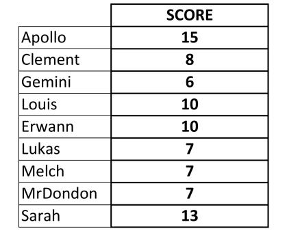 Epreuve Numéro 10 : Touchy Subject.  Result10