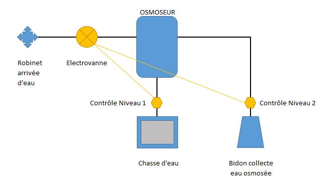Un osmoseur dans un appartement comment faire ? Osmose10