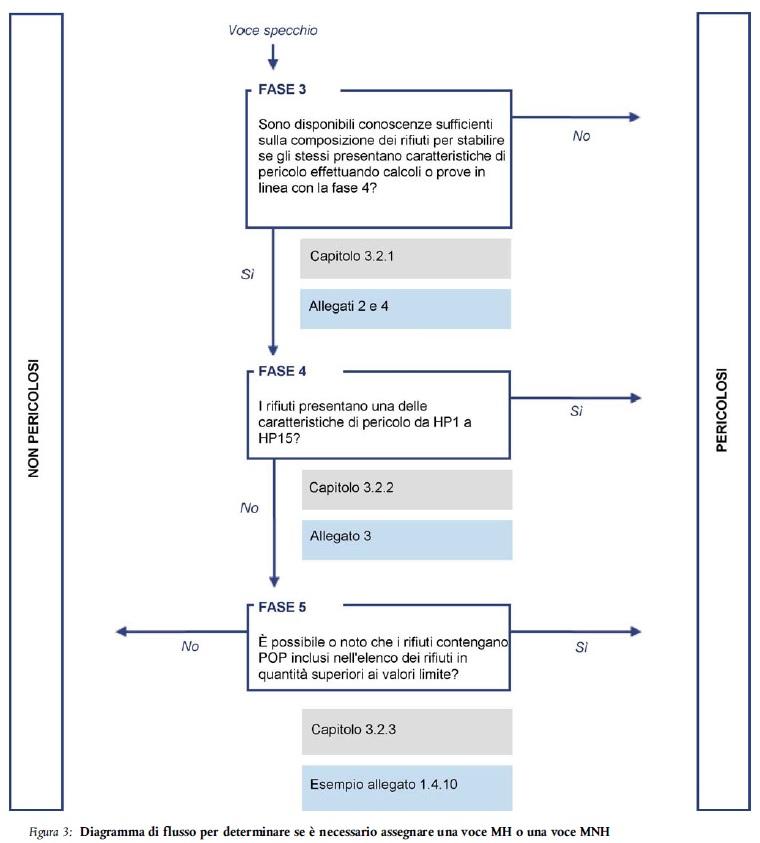 Procedure classificazione comunicazione UE 2018/C 124/01 Immagi10