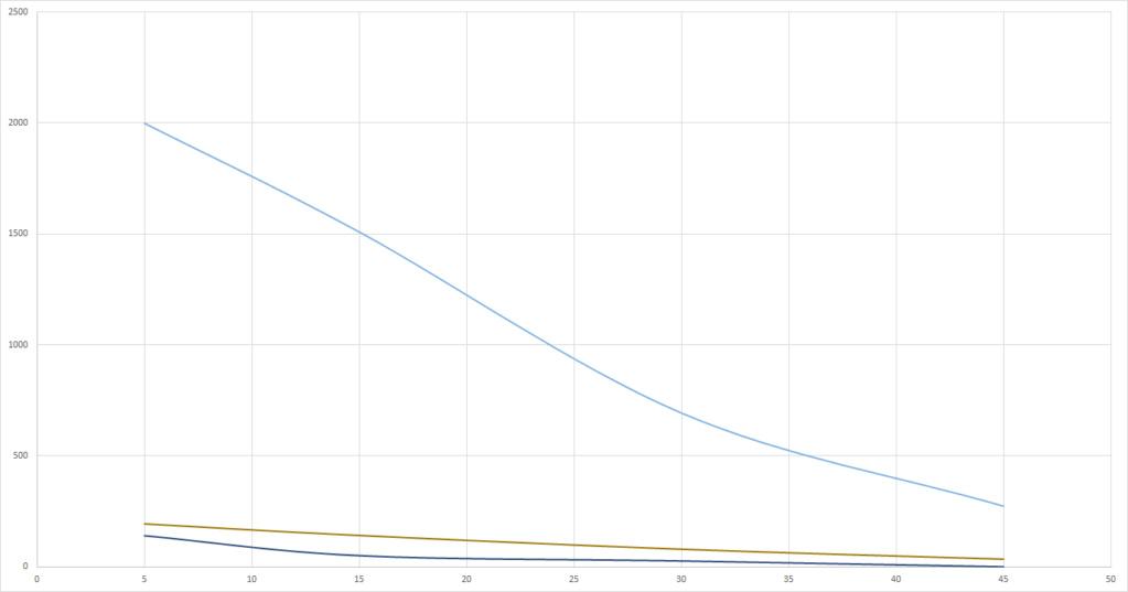Graphs du grand Test UV-B (Classement des meilleures ampoules UV et néons) Aircla10