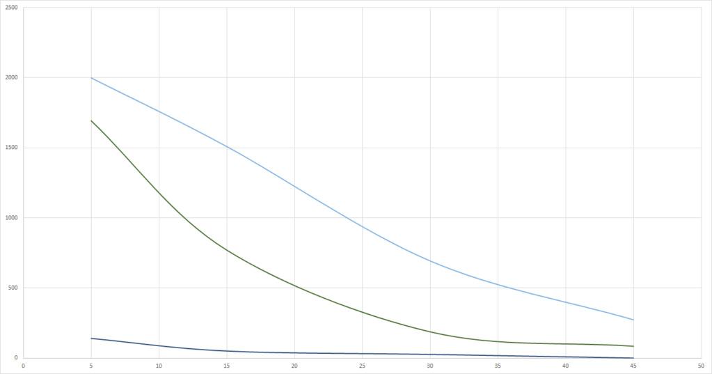 Graphs du grand Test UV-B (Classement des meilleures ampoules UV et néons) Arcadi10