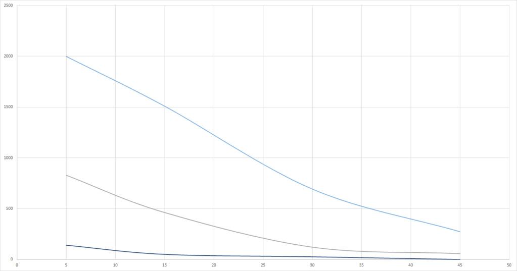 Graphs du grand Test UV-B (Classement des meilleures ampoules UV et néons) Bright11