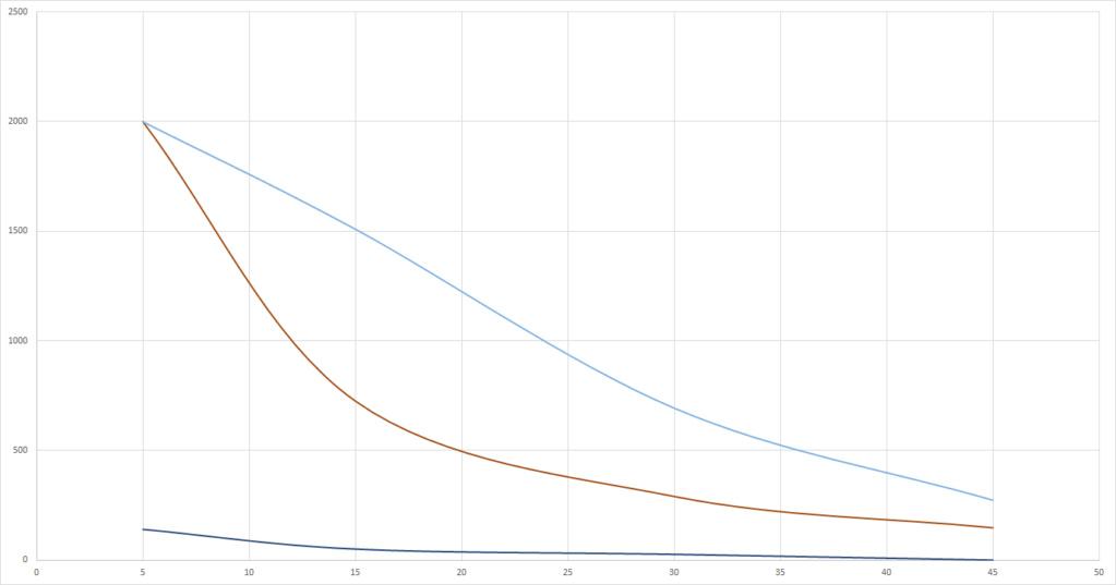 Graphs du grand Test UV-B (Classement des meilleures ampoules UV et néons) Hobby_10