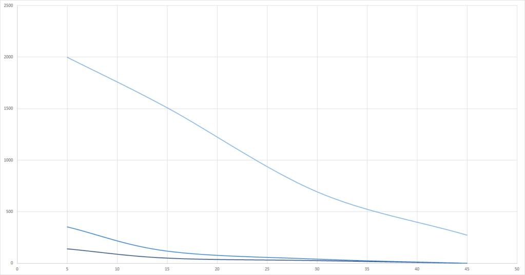 Graphs du grand Test UV-B (Classement des meilleures ampoules UV et néons) Powers10