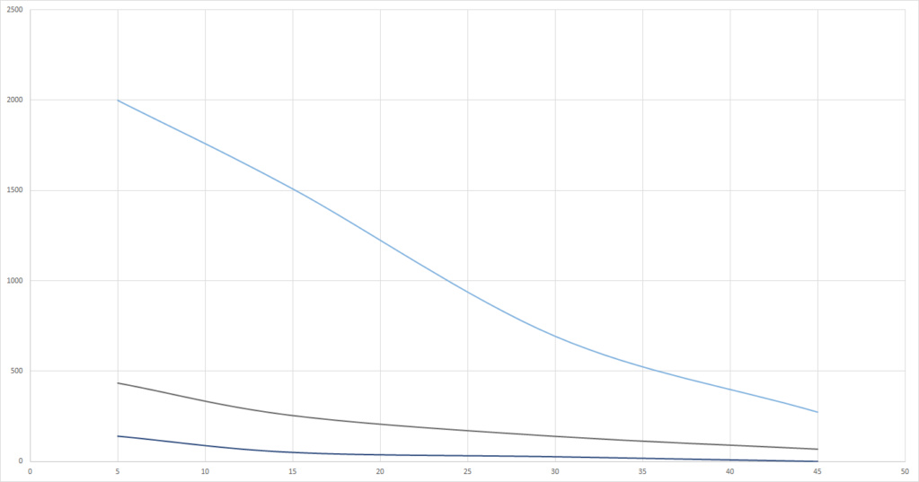 Graphs du grand Test UV-B (Classement des meilleures ampoules UV et néons) Reptec10