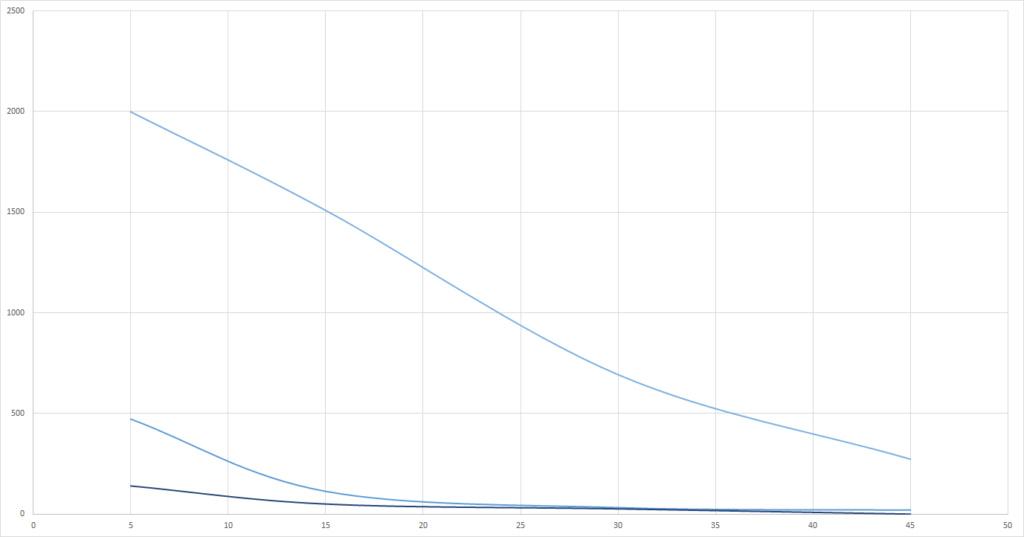 Graphs du grand Test UV-B (Classement des meilleures ampoules UV et néons) Reptil10