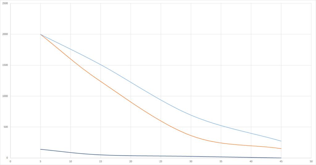 Graphs du grand Test UV-B (Classement des meilleures ampoules UV et néons) Reptil11