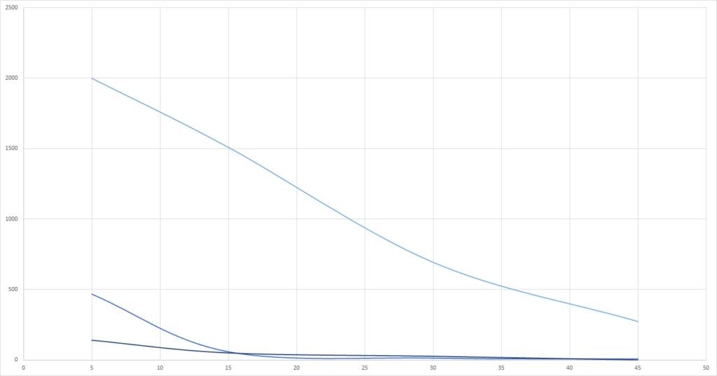 Graphs du grand Test UV-B (Classement des meilleures ampoules UV et néons) Reptil12